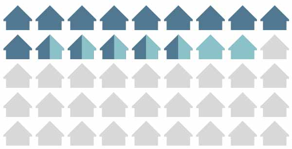 employee-homeowners-investors